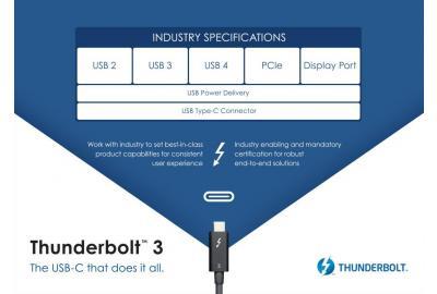 Thunderbolt wird Teil von USB 4